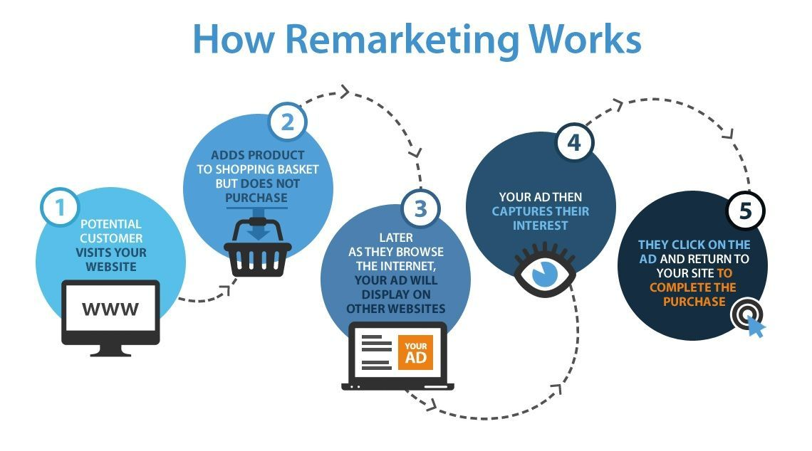 step by step on how remarketing works